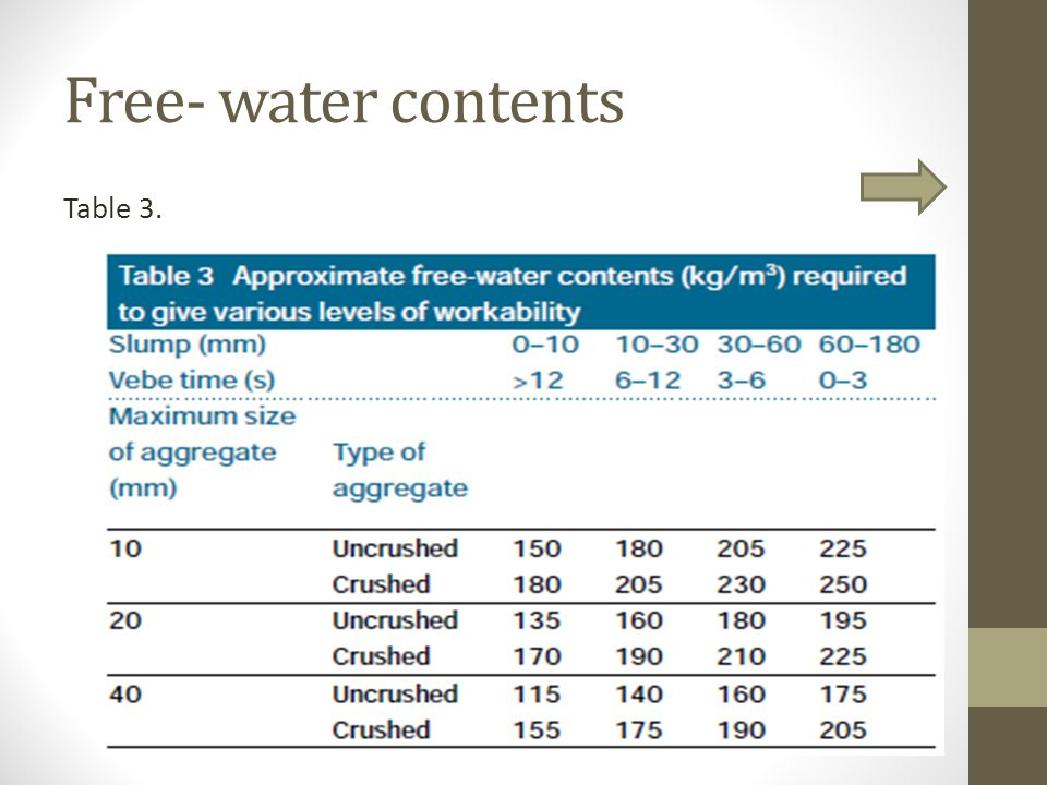 Free- water contents Table 3.
