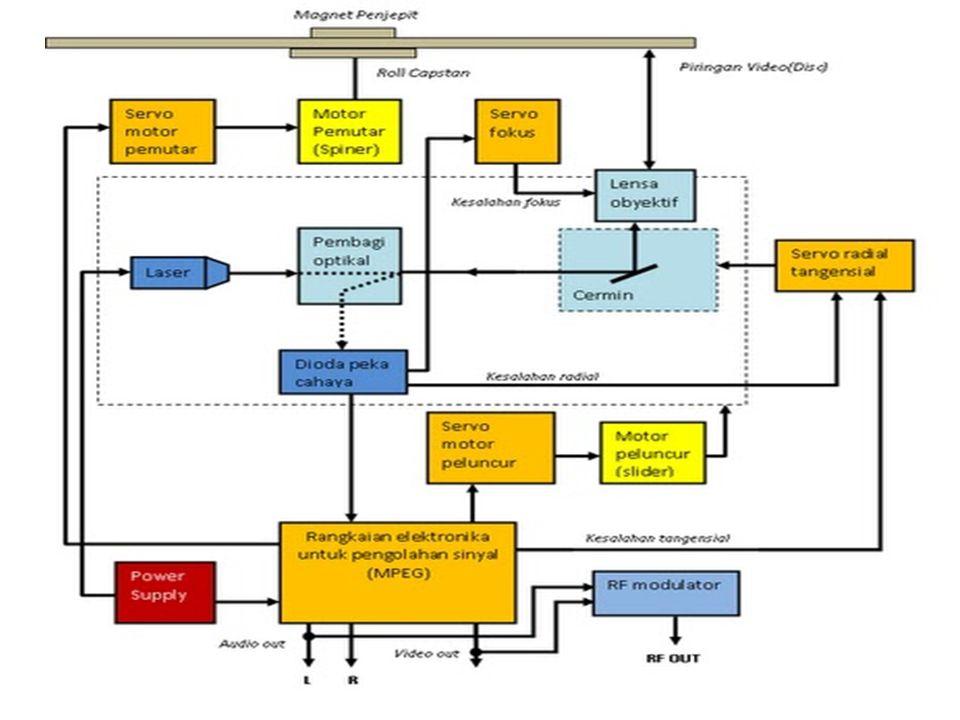 Keterangan: Rangkaian MPEG adalah bagian pengolah sinyal.