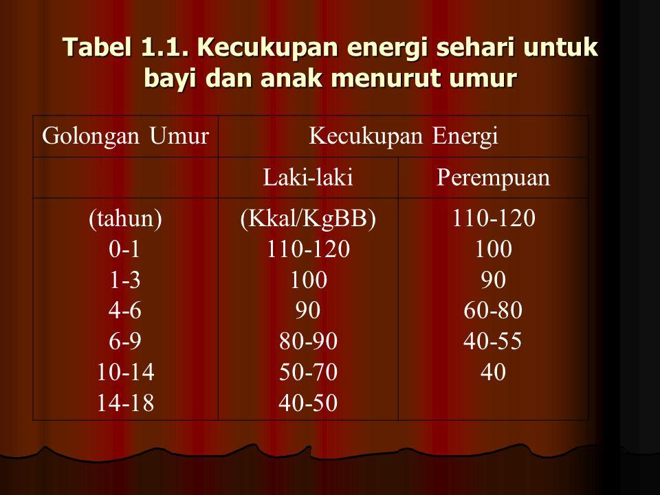 Tabel 1.1. Kecukupan energi sehari untuk bayi dan anak menurut umur Golongan UmurKecukupan Energi Laki-lakiPerempuan (tahun) 0-1 1-3 4-6 6-9 10-14 14-
