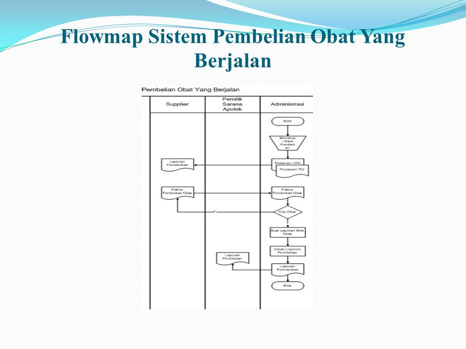 Flowmap Sistem Pembelian Obat Yang Berjalan