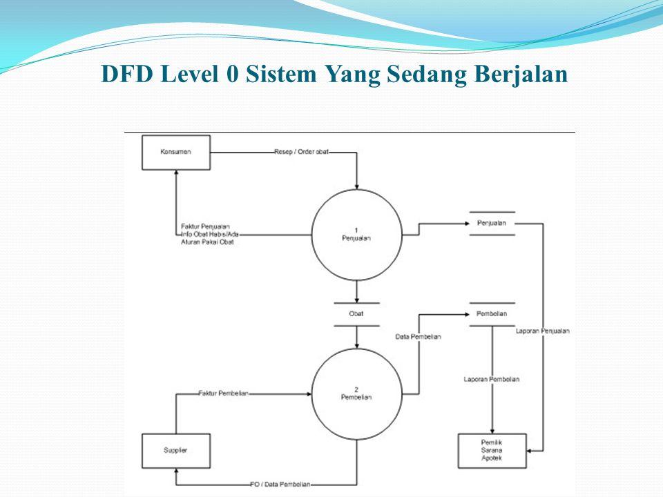 DFD Level 0 Sistem Yang Sedang Berjalan
