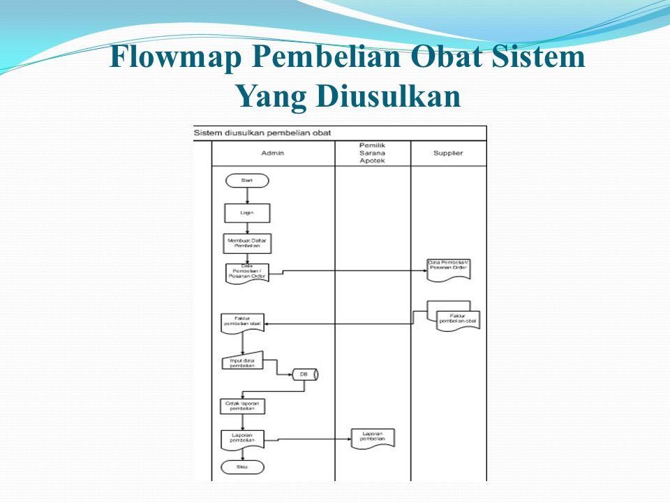 Flowmap Pembelian Obat Sistem Yang Diusulkan