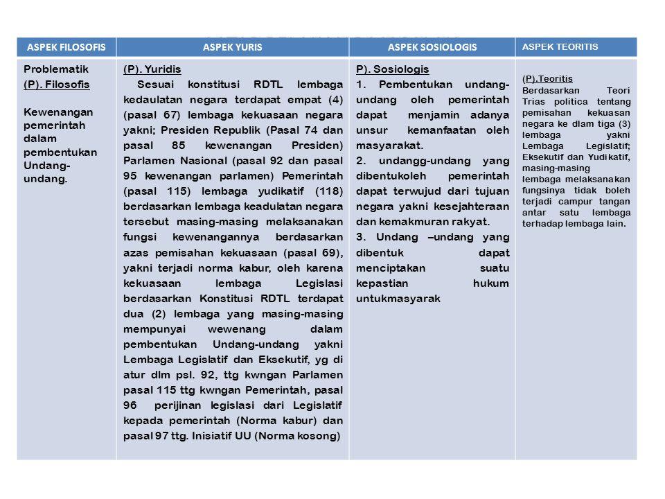 LATAR BELAKANG MASALAH ASPEK FILOSOFISASPEK YURISASPEK SOSIOLOGIS ASPEK TEORITIS Problematik (P).