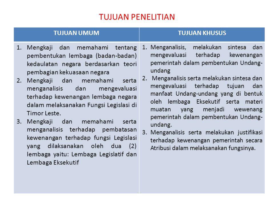 TUJUAN PENELITIAN TUJUAN UMUMTUJUAN KHUSUS 1.Mengkaji dan memahami tentang pembentukan lembaga (badan-badan) kedaulatan negara berdasarkan teori pembagian kekuasaan negara 2.Mengkaji dan memahami serta menganalisis dan mengevaluasi terhadap kewenangan lembaga negara dalam melaksanakan Fungsi Legislasi di Timor Leste.