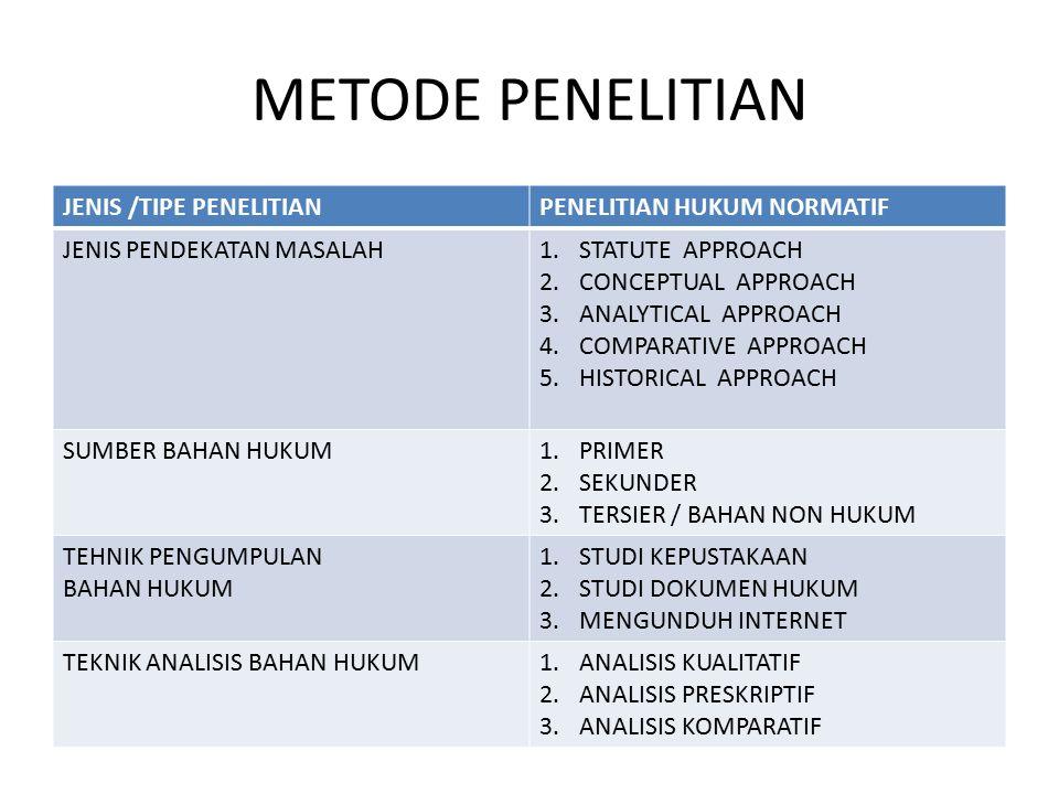 METODE PENELITIAN JENIS /TIPE PENELITIANPENELITIAN HUKUM NORMATIF JENIS PENDEKATAN MASALAH1.STATUTE APPROACH 2.CONCEPTUAL APPROACH 3.ANALYTICAL APPROA