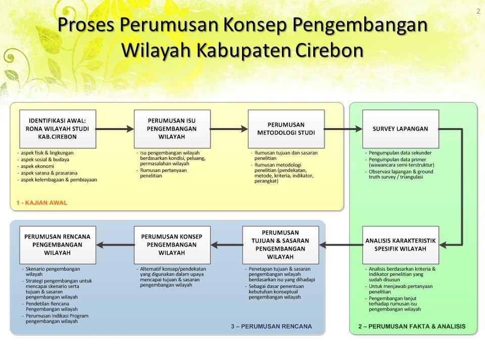 Proses Perumusan Konsep Pengembangan Wilayah Kabupaten Cirebon 2