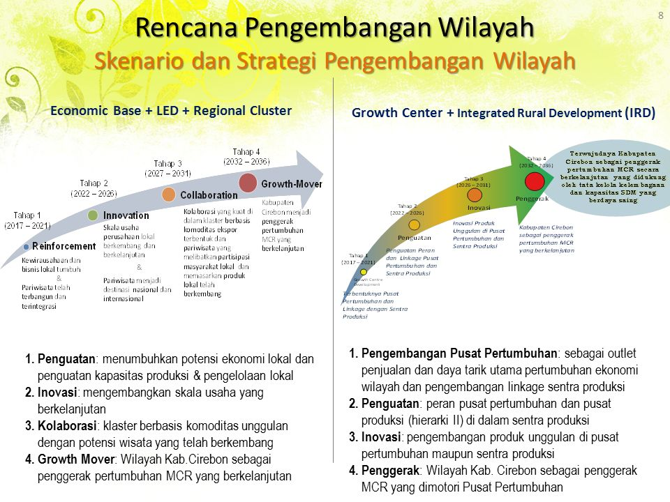 Rencana Pengembangan Wilayah Skenario dan Strategi Pengembangan Wilayah 8 Economic Base + LED + Regional Cluster Growth Center + Integrated Rural Development (IRD) 1.