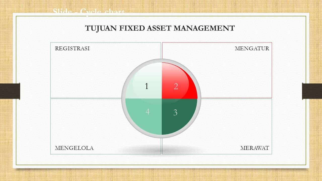 MERAWAT MENGATURREGISTRASI MENGELOLA Slide - Cycle chart TUJUAN FIXED ASSET MANAGEMENT 1 2 3 4