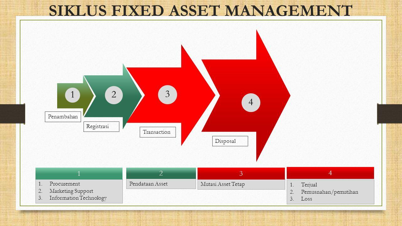 3 Penambahan Registrasi Transaction 2 1 Mutasi Asset Tetap 3 Pendataan Asset 2 1.Procurement 2.Marketing Support 3.Information Technology 1 4 Disposal