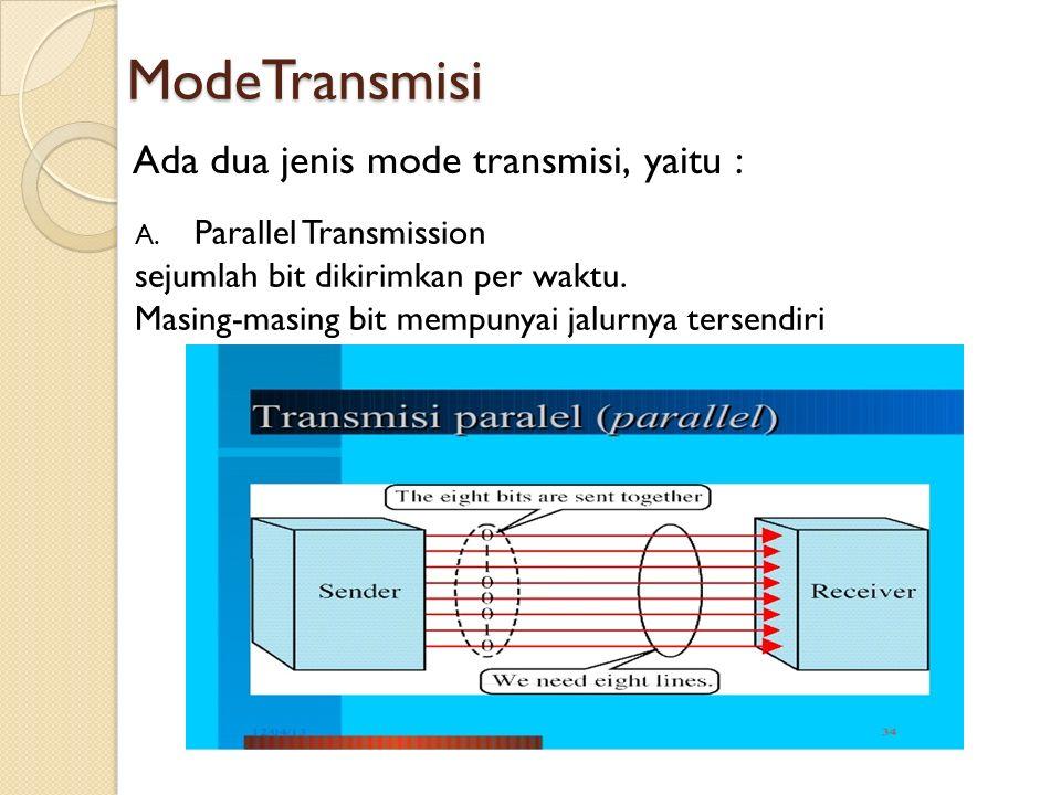 ModeTransmisi A.Parallel Transmission sejumlah bit dikirimkan per waktu.