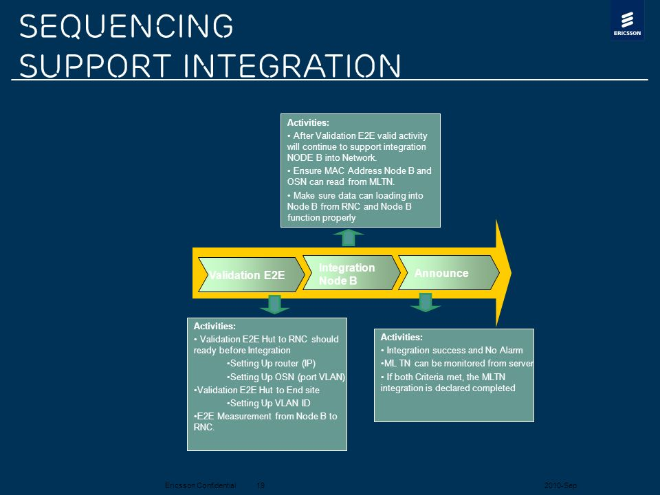 Ericsson Confidential2010-Sep19 Validation E2E Integration Node B Announce Activities: Validation E2E Hut to RNC should ready before Integration Setti