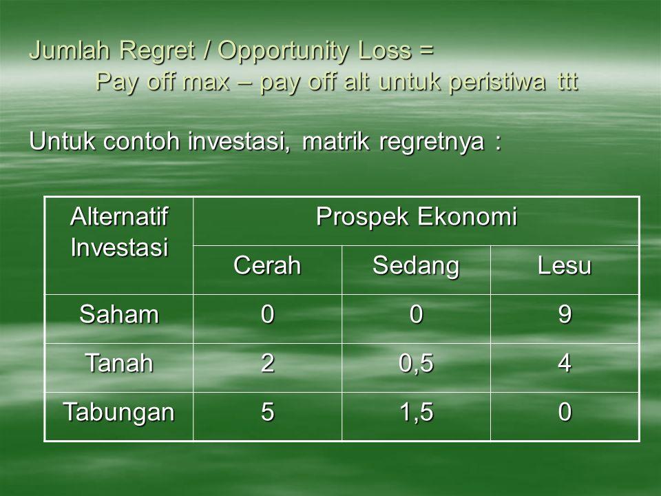 Jumlah Regret / Opportunity Loss = Pay off max – pay off alt untuk peristiwa ttt Untuk contoh investasi, matrik regretnya : Alternatif Investasi Prosp