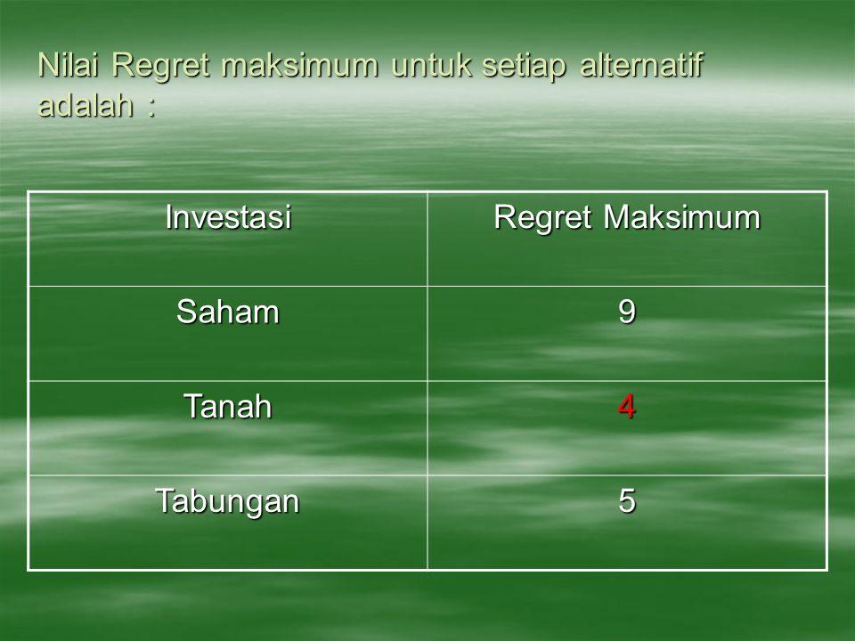 Nilai Regret maksimum untuk setiap alternatif adalah : Investasi Regret Maksimum Saham9 Tanah4 Tabungan5