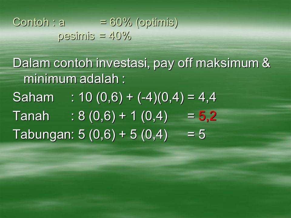 Contoh : a = 60% (optimis) pesimis = 40% Dalam contoh investasi, pay off maksimum & minimum adalah : Saham: 10 (0,6) + (-4)(0,4) = 4,4 Tanah: 8 (0,6)