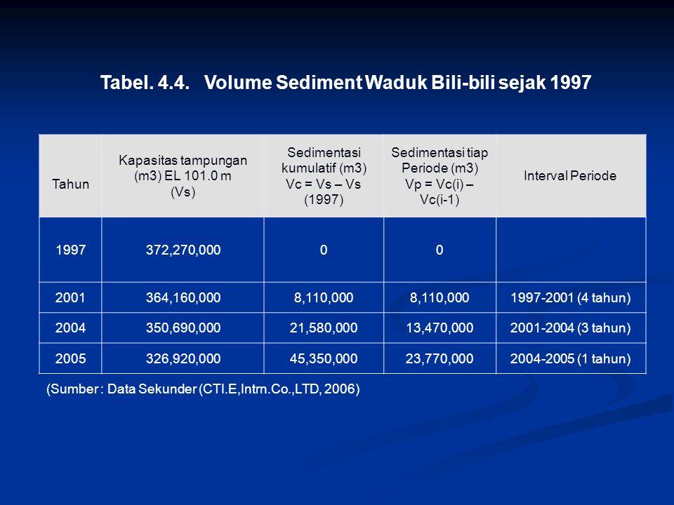 Longsor Gambar. Komulatif Sediment sejak tahun 1997-2005 (Sumber : Data Sekunder CTI.E,Intrn.Co.,LTD, 2006) lONGSOR