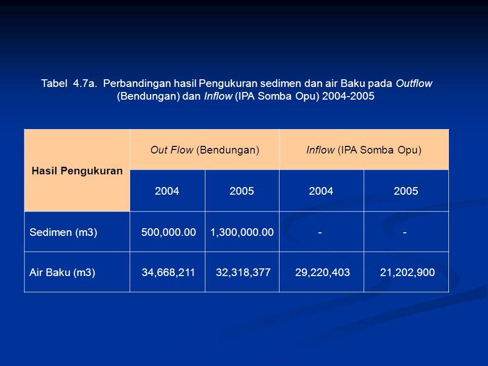 Tabel. 4.4. Volume Sediment Waduk Bili-bili sejak 1997 Tahun Kapasitas tampungan (m3) EL 101.0 m (Vs) Sedimentasi kumulatif (m3) Vc = Vs – Vs (1997) S