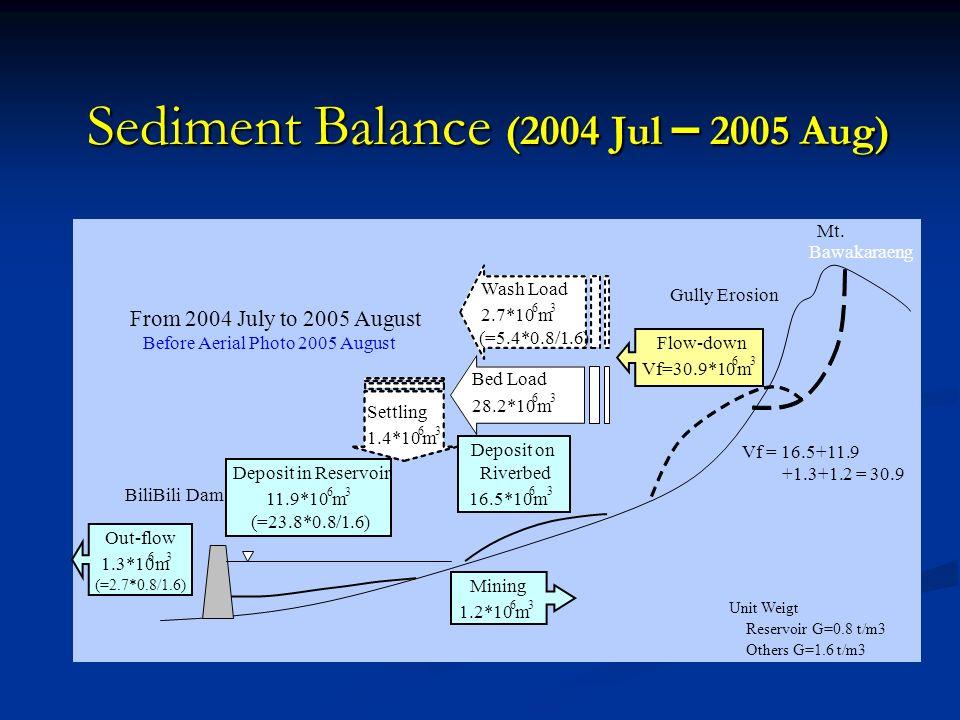 Dampak akibat Sedimentasi di Waduk Bili-Bili Tingkat Kekeruhan Air Baku di IPA Somba-Opu Selama musim hujan tahun 2004 dan 2005, suplai air baku terpa