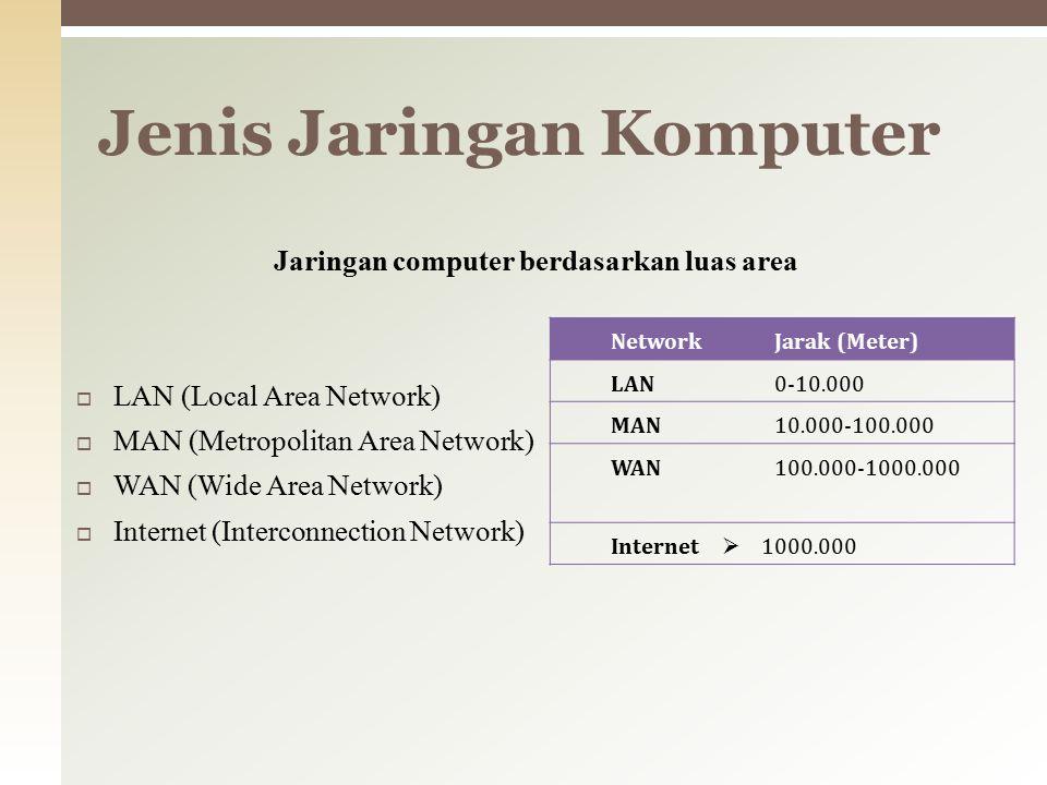 Jaringan computer berdasarkan luas area  LAN (Local Area Network)  MAN (Metropolitan Area Network)  WAN (Wide Area Network)  Internet (Interconnection Network) Jenis Jaringan Komputer NetworkJarak (Meter) LAN0-10.000 MAN10.000-100.000 WAN100.000-1000.000 Internet  1000.000