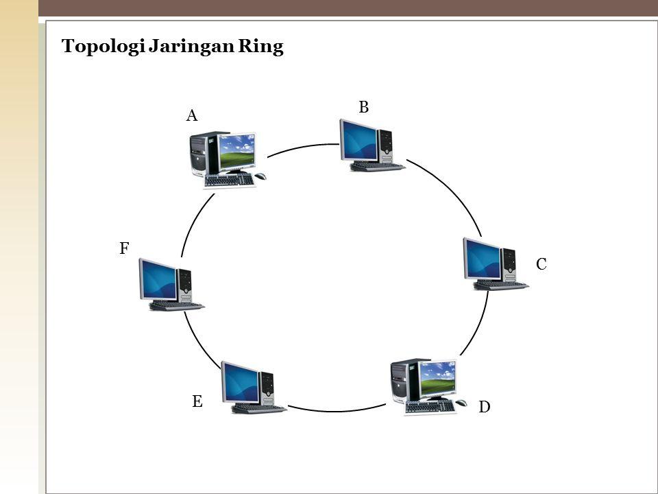 Topologi Jaringan Ring A B C D E F