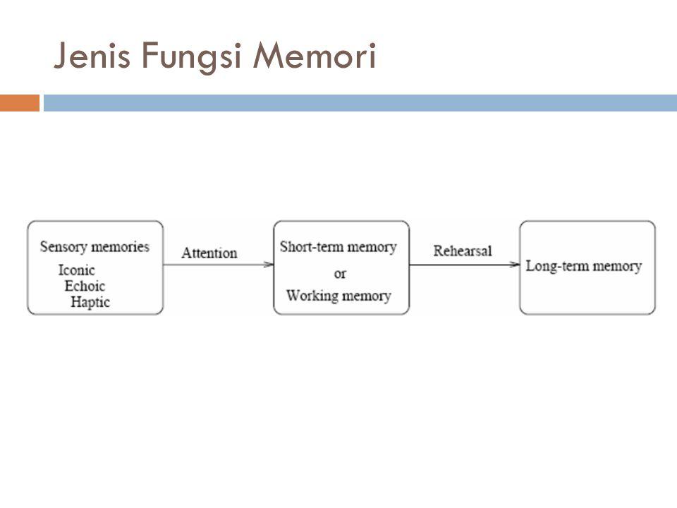 Jenis Fungsi Memori