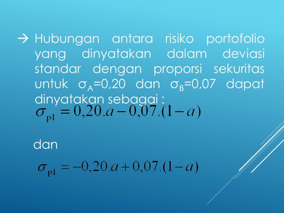  Hubungan antara risiko portofolio yang dinyatakan dalam deviasi standar dengan proporsi sekuritas untuk σ A =0,20 dan σ B =0,07 dapat dinyatakan seb