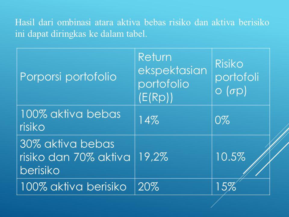 Hasil dari ombinasi atara aktiva bebas risiko dan aktiva berisiko ini dapat diringkas ke dalam tabel. Porporsi portofolio Return ekspektasian portofol