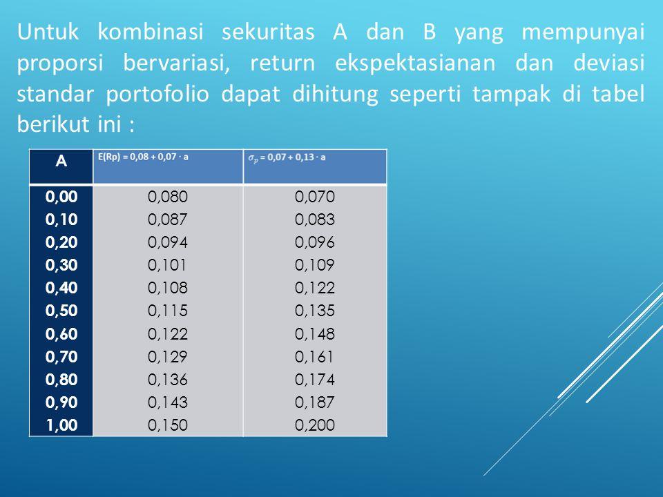 Porporsi aktiva bebas risiko sebesar WBR, return aktiva bebas risiko sebesar RBR dan rerurn ekspektasian portofolio optimal M sebesar E(RM), maka besarnya return ekspektasian untuk portofolio baru hasil kombinasi aktiva bebas resiko dengan portofolio aktiva berisiko adalah sebesar: E(Rp)= WBR.