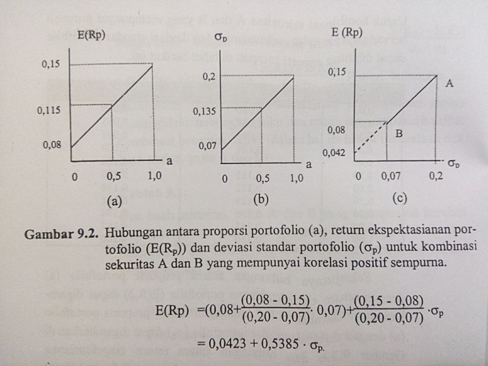 Menentukan Fortofolio Optimal Portofolio optimal merupakan pilihan dari berbagai sekuritas dari portofolio efisien.