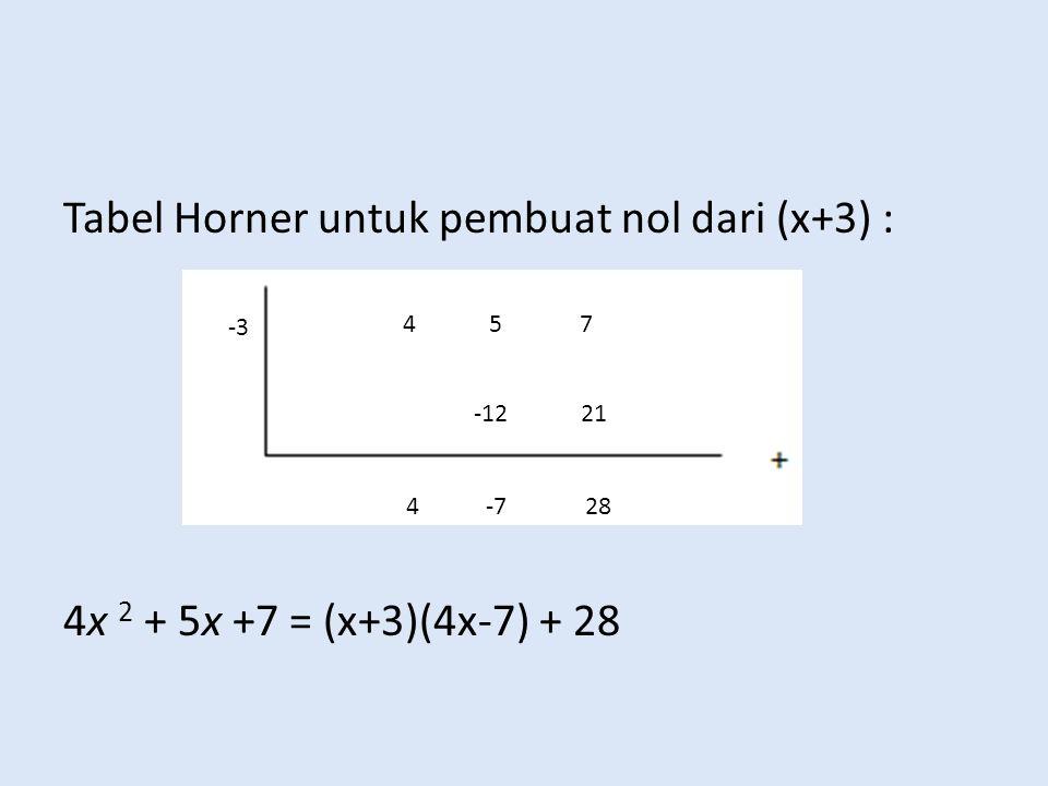 Tabel Horner untuk pembuat nol dari (x+3) : 4x 2 + 5x +7 = (x+3)(4x-7) + 28 4 5 7 -12 21 4 -7 28 -3