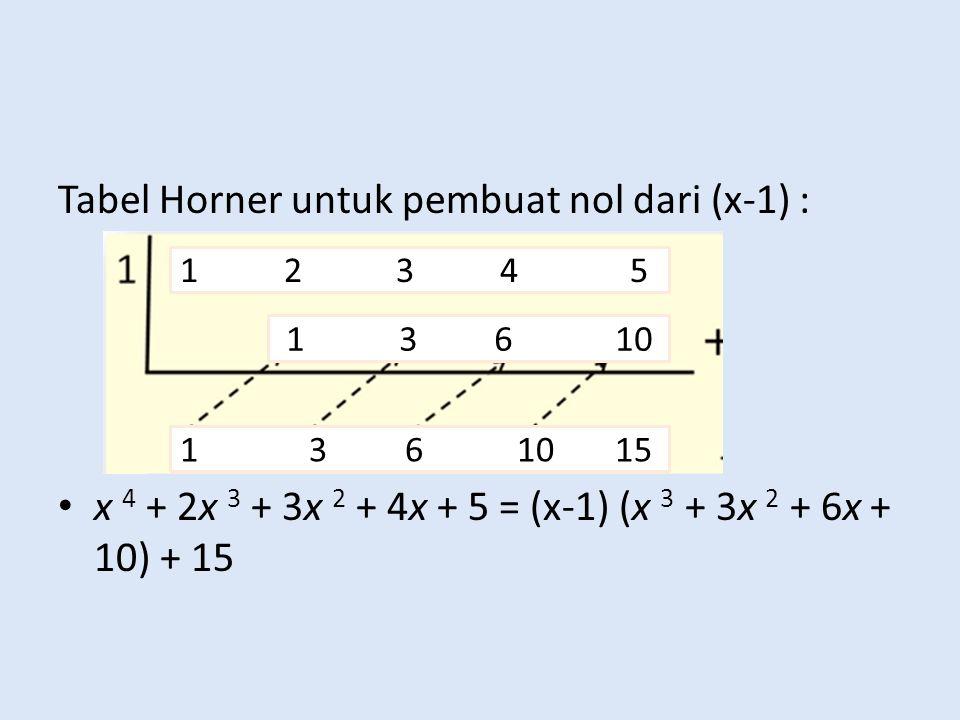 Tabel Horner untuk pembuat nol dari (x-1) : x 4 + 2x 3 + 3x 2 + 4x + 5 = (x-1) (x 3 + 3x 2 + 6x + 10) + 15 1 2 3 4 5 1 3 6 10 1 3 6 10 15