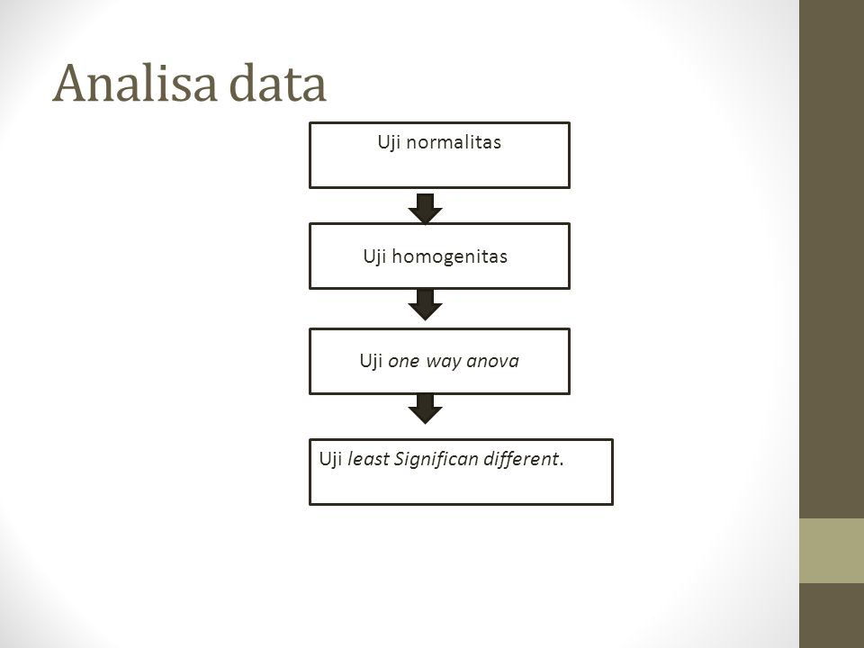 Analisa data Uji normalitas Uji homogenitas Uji one way anova Uji least Significan different.
