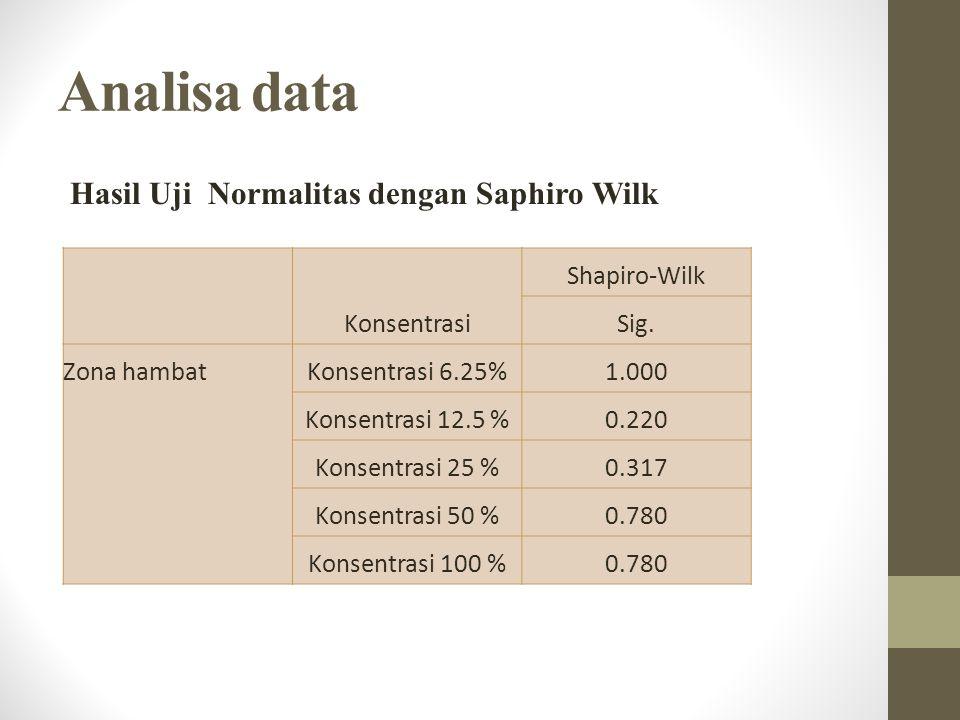 Analisa data Hasil Uji Normalitas dengan Saphiro Wilk Konsentrasi Shapiro-Wilk Sig.
