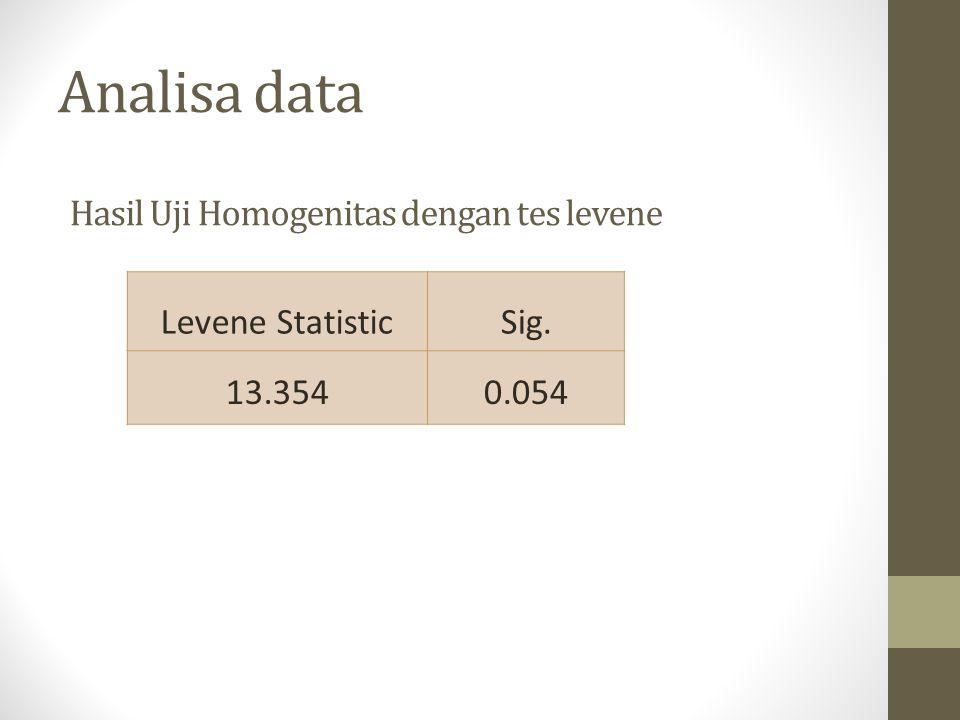 Analisa data Levene StatisticSig. 13.3540.054 Hasil Uji Homogenitas dengan tes levene