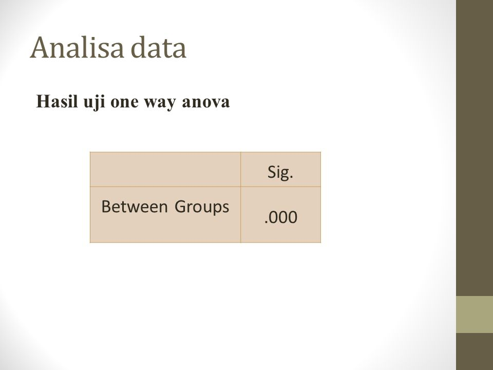 Analisa data Hasil uji one way anova Sig. Between Groups.000