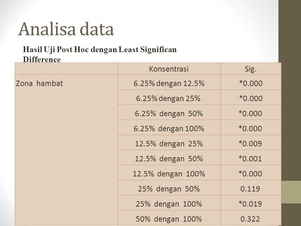 Analisa data KonsentrasiSig.