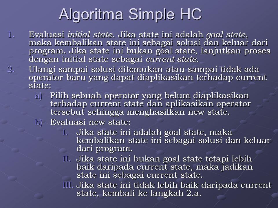 Algoritma Simple HC 1.Evaluasi initial state. Jika state ini adalah goal state, maka kembalikan state ini sebagai solusi dan keluar dari program. Jika