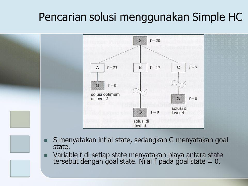Pencarian solusi menggunakan Simple HC S menyatakan intial state, sedangkan G menyatakan goal state. Variable f di setiap state menyatakan biaya antar