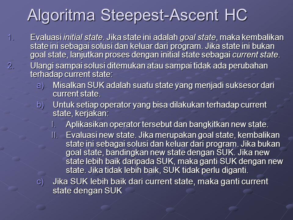 Algoritma Steepest-Ascent HC 1.Evaluasi initial state. Jika state ini adalah goal state, maka kembalikan state ini sebagai solusi dan keluar dari prog