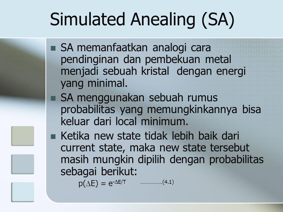 Simulated Anealing (SA) SA memanfaatkan analogi cara pendinginan dan pembekuan metal menjadi sebuah kristal dengan energi yang minimal. SA menggunakan