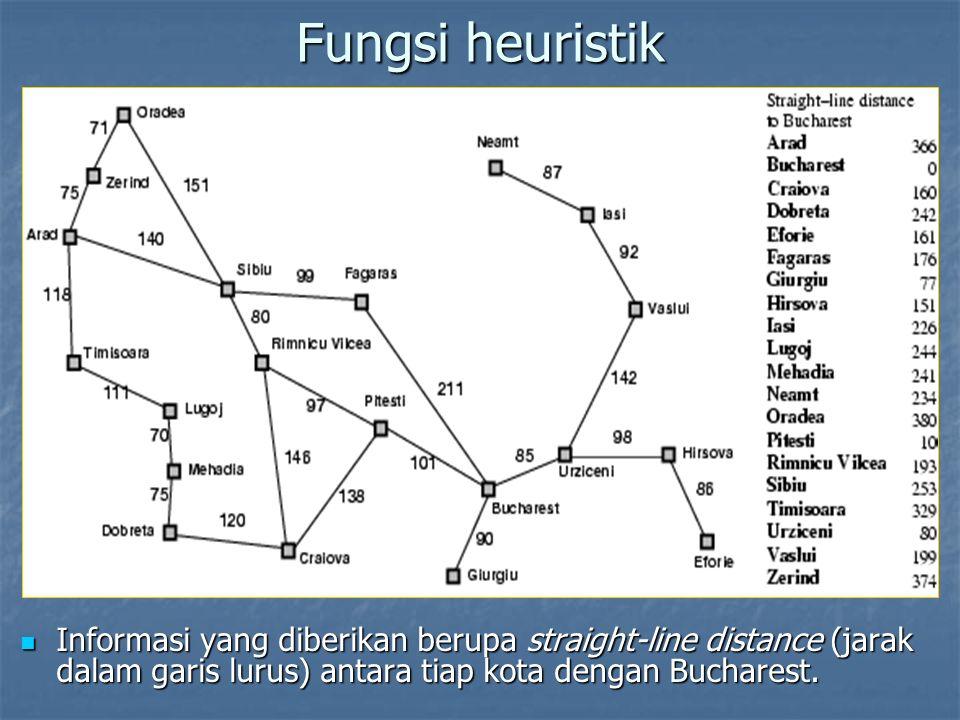 Fungsi heuristik Informasi yang diberikan berupa straight-line distance (jarak dalam garis lurus) antara tiap kota dengan Bucharest. Informasi yang di