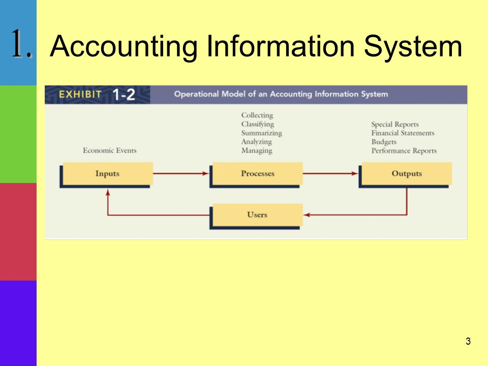 4 Financial accounting system follows established rules and conventions to provide information (financial statements) to external users such as investors, government agencies, and banks.