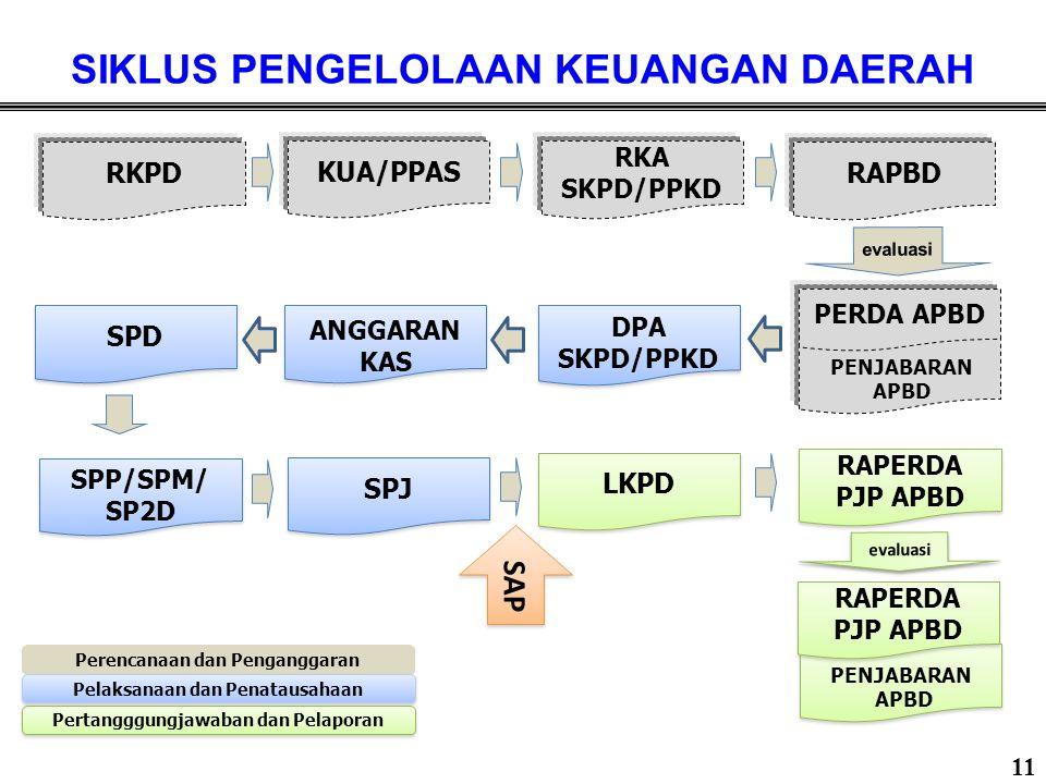 PROSES PERENCANAAN & PENGANGGARAN APBD TA2016 RKA-SKPD RKA-PPKD DPA-SKPD DPA PPKD SPD PENYAMPAIAN RAPBD PMBHSN MITRA & KOMISI Evaluasi Mendagri RKPD KUA & PPAS (Nota Kesepakatan) RPJMD PELAKSANAAN PROG&KEG PERTENGAHAN JUNI – JULI 2015 MEI-2015 AGUST-SEPT 2015 OKT-NOP 2015 DES-2015 JANUARI 2016 JAN-DES 2016 PAGU/JUKNIS DAK P-APBD AGS-SEP 2016 PERSETUJUAN BERSAMA ANTARA KDH & DPRD INFO RESMI KEMENKEU PAGU SEMENTARA 30 Nov -2015 PERDA APBD & PERKADA TTG PENJABARAN APBD DES-2015 Pencermatan/ Ketaatan dan Kepatuhan atas hasil Evaluasi Mendagri 12