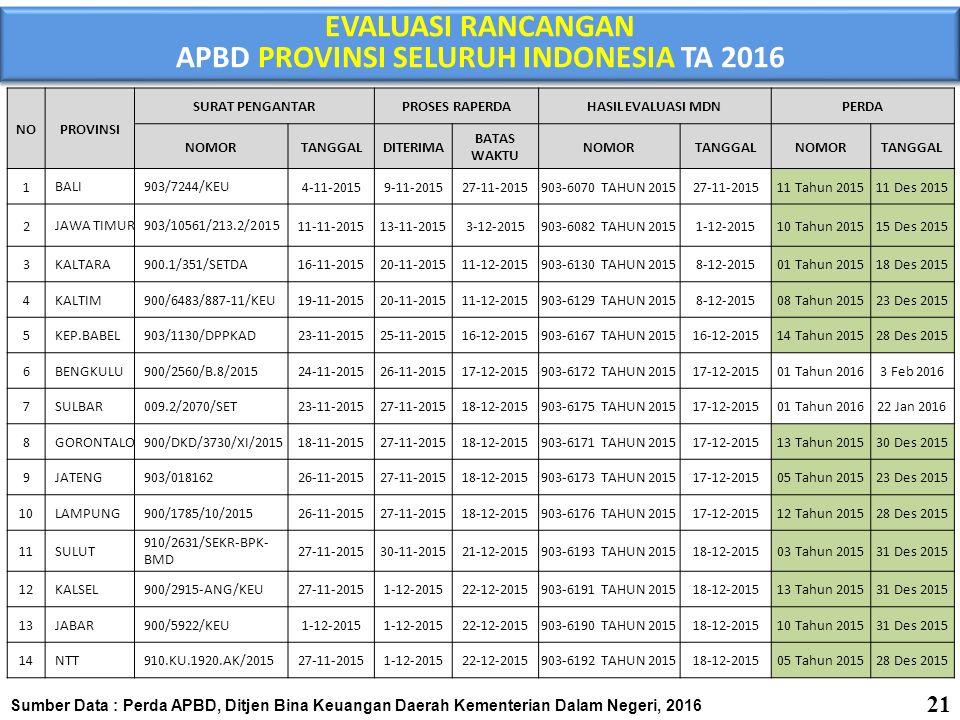 Sumber Data : Perda APBD, Ditjen Bina Keuangan Daerah Kementerian Dalam Negeri, 2016 EVALUASI RANCANGAN APBD PROVINSI SELURUH INDONESIA TA 2016 (Lanjutan) EVALUASI RANCANGAN APBD PROVINSI SELURUH INDONESIA TA 2016 (Lanjutan) 15 BANTEN902/5554-DPPKD/2015 30-11-20152-12-201523-12-2015903-6203 TAHUN 201521-12-2015 04 Tahun 201528 Des 2015 16 SULSEL481.3/7764/BPKD 1-12-20152-12-201523-12-2015903-6187 TAHUN 201518-12-2015 13 Tahun 201531 Des 2015 17 SULTRA903/5709 30-11-20152-12-201523-12-2015903-6188 TAHUN 201518-12-2015 09 Tahun 201523 Des 2015 18 DIY903/11914 1-12-20152-12-201523-12-2015903-6205 TAHUN 201521-12-2015 14 Tahun 201523 Des 2015 19 SUMBAR 903/2255/DPKD-Angg- 2015 30-11-20152-12-201523-12-2015903-6174 TAHUN 201517-12-2015 10 Tahun 201523 Des 2015 20 MALUKU903/3219 2-12-20153-12-201528-12-2015903-6195 TAHUN 201518-12-2015 04 Tahun 201529 Des 2015 21 KALBAR903/3642/BPKAD-B 3-12-20154-12-201529-12-2015903-6204 TAHUN 201521-12-2015 11 Tahun 201529 Des 2015 22 JAMBI900/2898/BPKAD/2015 2-12-20154-12-201529-12-2015903-6206 TAHUN 201521-12-2015 01 Tahun 201618 Jan 2016 23 NTB903/2193/BPKAD/2015 2-12-20154-12-201529-12-2015903-6194 TAHUN 201518-12-2015 11 Tahun 201528 Des 2015 24 SULTENG903/8901/BPKAD 2-12-20154-12-201529-12-2015903-6129 TAHUN 201518-12-2015 10 Tahun 201530 Des 2015 25 SUMSEL903/3536/BPKAD/2015 4-12-20157-12-201530-12-2015903-6935 TAHUN 201529-12-2015 04 Tahun 201628 Jan 2016 26 MALUT204/Setda/2015 10-12-201511-12-20155-1-2016903-6936 TAHUN 201529-12-2015 01 Tahun 20165 Jan 2016 27 RIAU900/BPKAD/01.26 17-12-201521-12-201513-1-2016903-6942 TAHUN 201531-12-2015 01 Tahun 201612 Jan 2016 28 SUMUT903/11559/2015 18-12-201521-12-201513-1-2016903-6937 TAHUN 201531-12-2015 01 Tahun 201626 Jan 2016 29 KALTENG900/599/TAPD 21-12-201522-12-201514-1-2016903-6941 TAHUN 201531-12-2015 10 Tahun 201531 Des 2015 30 DKI JAKARTA4249/-1.713 23-12-201528-12-201518-1-2016903-6938 TAHUN 201531-12-2015 03 Tahun 201620 Jan 2016 31 PAPUA BARAT900/1751/6PB/2015 23-12-201528-12-