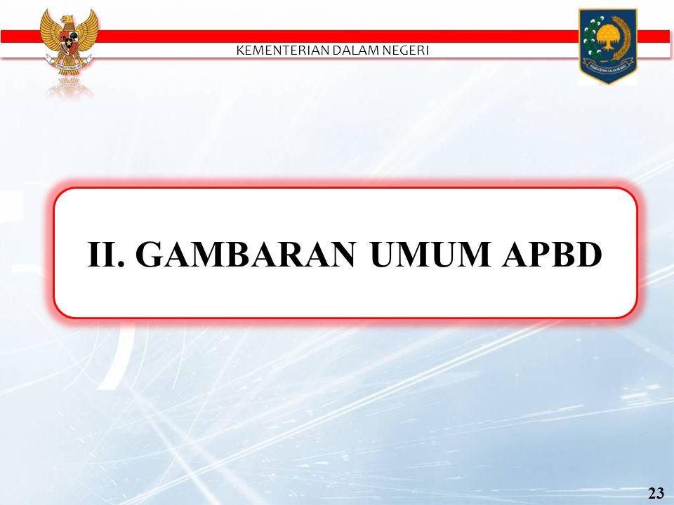 Sumber Data : Perda APBD, Ditjen Bina Keuangan Daerah Kementerian Dalam Negeri, 2016 GAMBARAN UMUM APBD TA 2016 dalam miliar rupiah 24