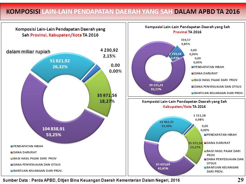 Sumber Data : Perda APBD, Ditjen Bina Keuangan Daerah Kementerian Dalam Negeri, 2016 STRUKTUR PENDAPATAN APBD PROVINSI SE-INDONESIA TA 2016 STRUKTUR PENDAPATAN APBD PROVINSI SE-INDONESIA TA 2016 Total Pendapatan: 282,079.40 dalam miliar rupiah 30
