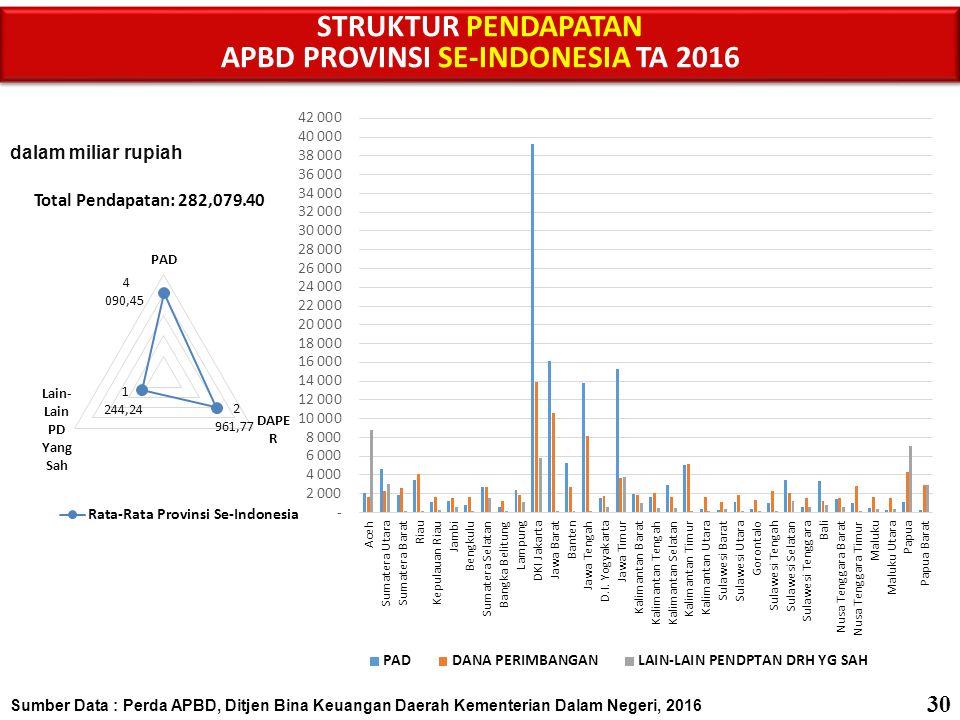 Sumber Data : Perda APBD, Ditjen Bina Keuangan Daerah Kementerian Dalam Negeri, 2016 PROPORSI KOMPONEN PENDAPATAN DAERAH AGREGAT APBD PROVINSI SE-INDONESIA TA 2016 PROPORSI KOMPONEN PENDAPATAN DAERAH AGREGAT APBD PROVINSI SE-INDONESIA TA 2016 31