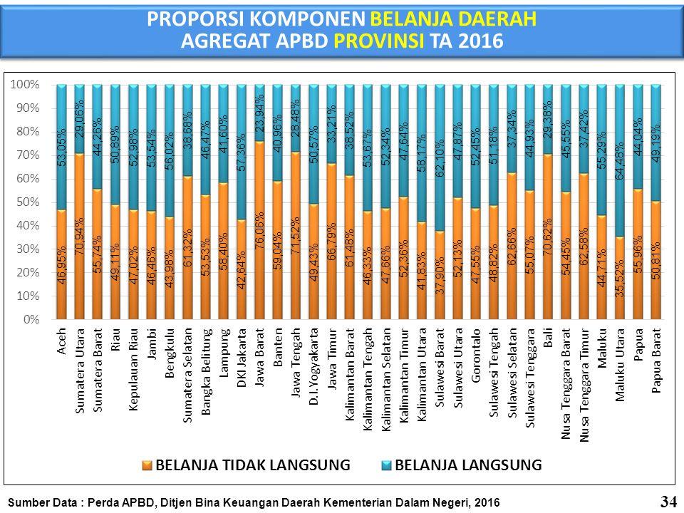 KOMPOSISI BELANJA TIDAK LANGSUNG DALAM APBD TA 2016 Sumber Data : Perda APBD, Ditjen Bina Keuangan Daerah Kementerian Dalam Negeri, 2016 dalam miliar rupiah 35