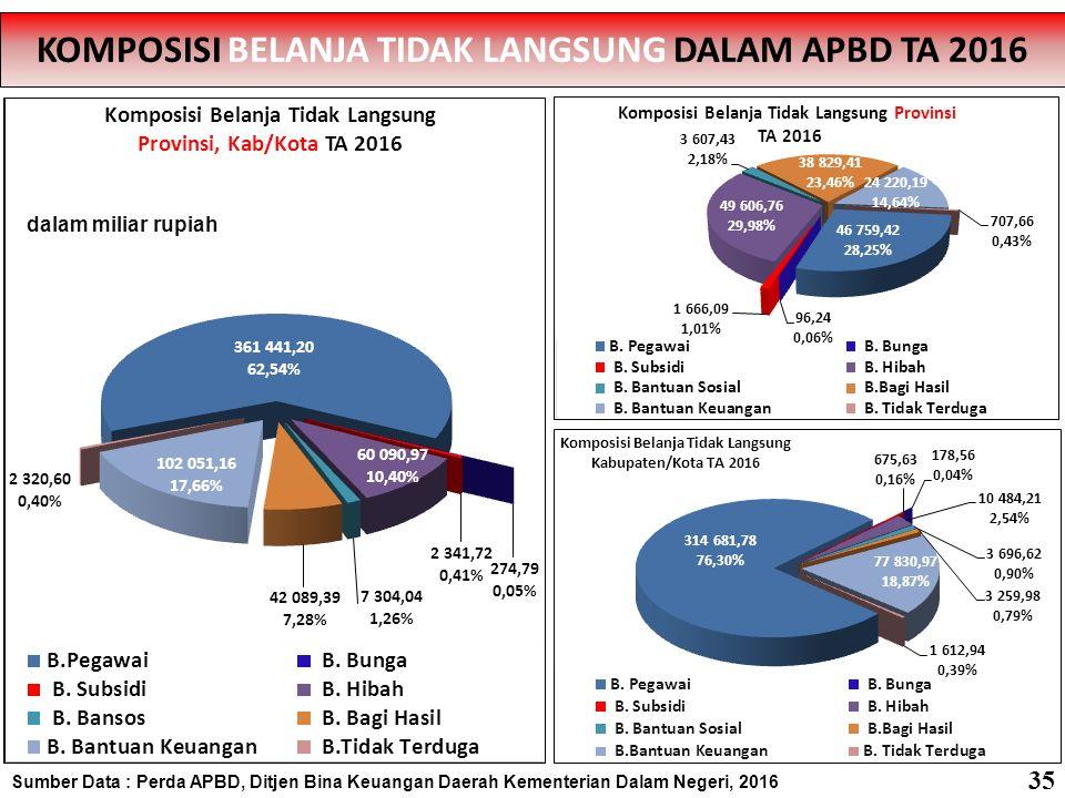 Sumber Data : Perda APBD, Ditjen Bina Keuangan Daerah Kementerian Dalam Negeri, 2016 PROPORSI BELANJA PEGAWAI TERHADAP TOTAL BELANJA PROVINSI SE-INDONESIA TA 2016 PROPORSI BELANJA PEGAWAI TERHADAP TOTAL BELANJA PROVINSI SE-INDONESIA TA 2016 Rata-Rata = 14.94% 36