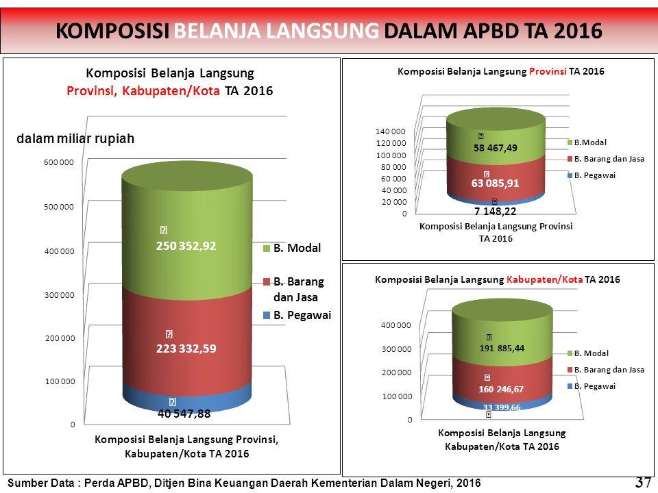 Sumber Data : Perda APBD, Ditjen Bina Keuangan Daerah Kementerian Dalam Negeri, 2016 PROPORSI BELANJA MODAL TERHADAP TOTAL BELANJA PROVINSI SE-INDONESIA TA 2016 PROPORSI BELANJA MODAL TERHADAP TOTAL BELANJA PROVINSI SE-INDONESIA TA 2016 Rata-Rata = 21.11% 38