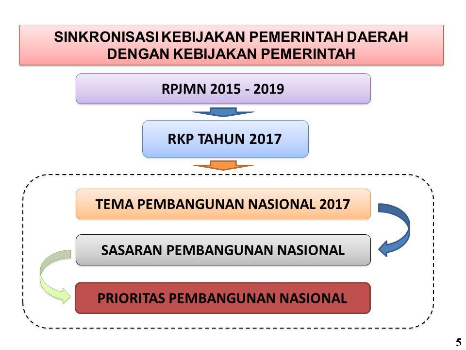Memacu Pembangunan Infrastruktur dan Ekonomi Untuk Meningkatkan Kesempatan Kerja Serta Mengurangi Kemiskinan dan Kesenjangan Antar Wilayah TEMA PEMBANGUNAN NASIONAL 2017 Lanjutan ….